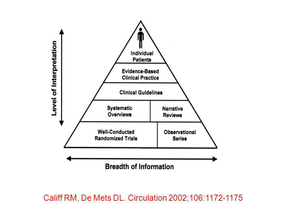 Califf RM, De Mets DL. Circulation 2002;106:1172-1175