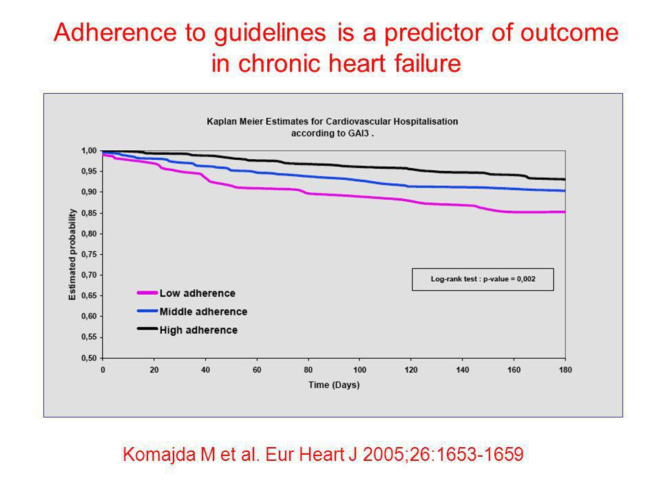 Adherence to guidelines is a predictor of outcome in chronic heart failure