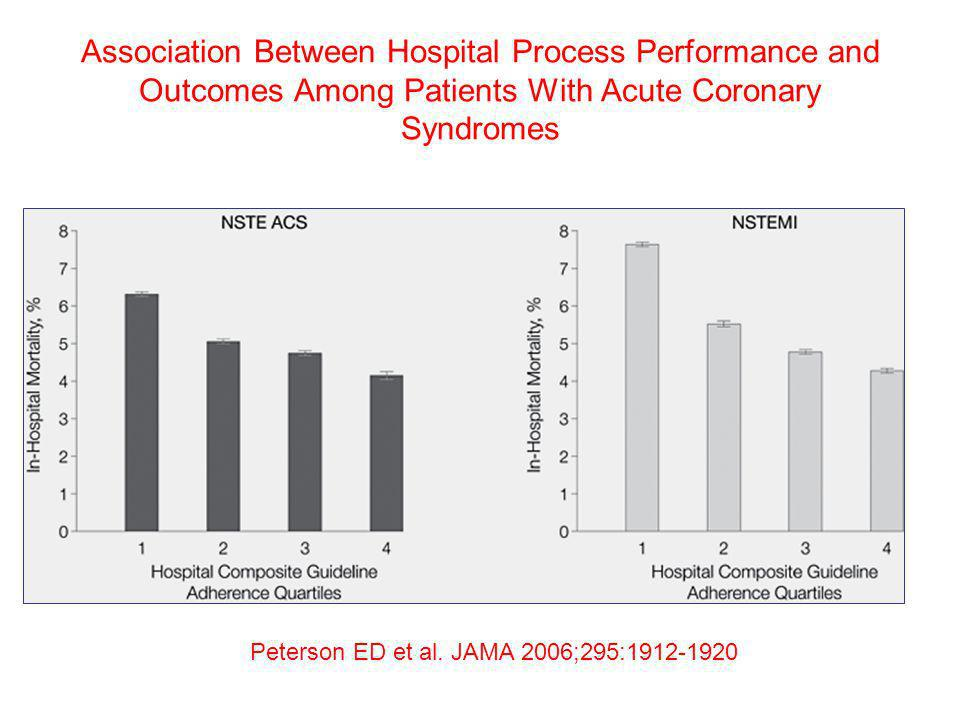 Association Between Hospital Process Performance and Outcomes Among Patients With Acute Coronary Syndromes