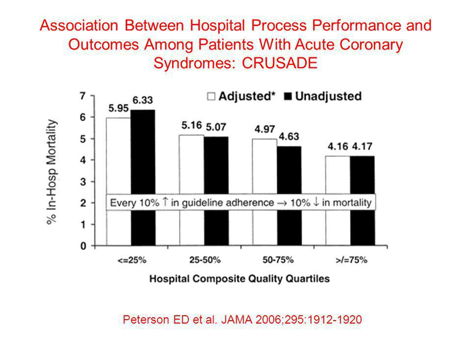 Association Between Hospital Process Performance and Outcomes Among Patients With Acute Coronary Syndromes: CRUSADE