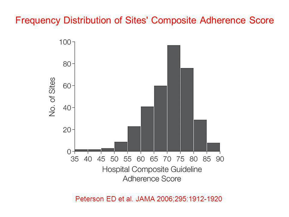 Frequency Distribution of Sites Composite Adherence Score