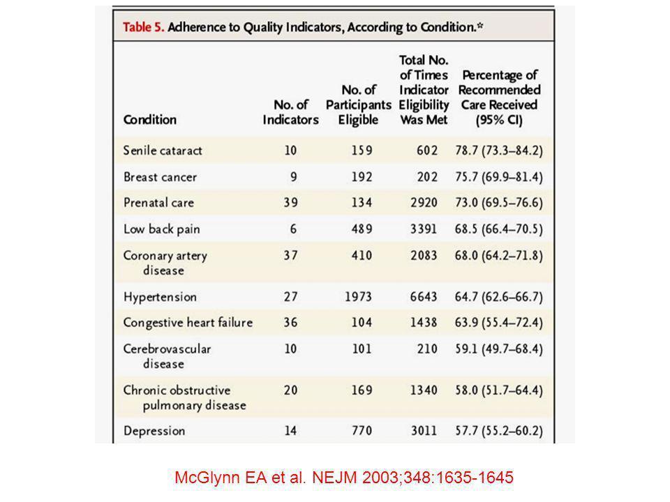 McGlynn EA et al. NEJM 2003;348:1635-1645