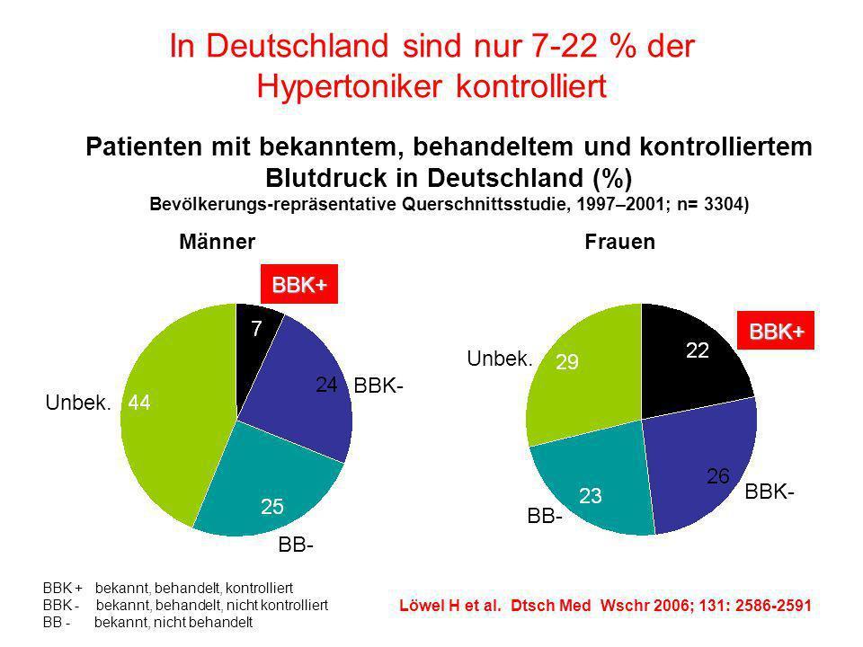 In Deutschland sind nur 7-22 % der Hypertoniker kontrolliert