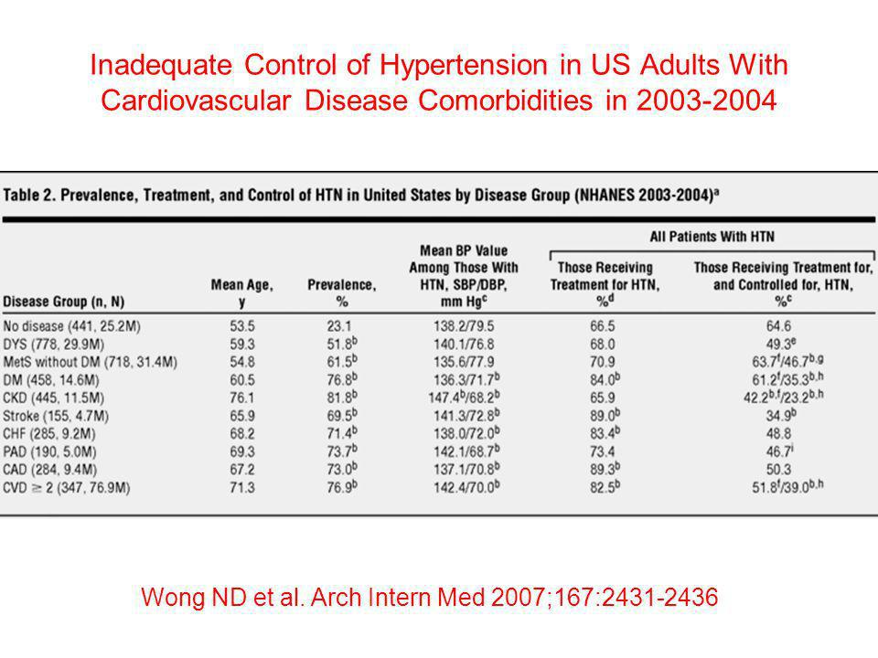 Inadequate Control of Hypertension in US Adults With Cardiovascular Disease Comorbidities in 2003-2004