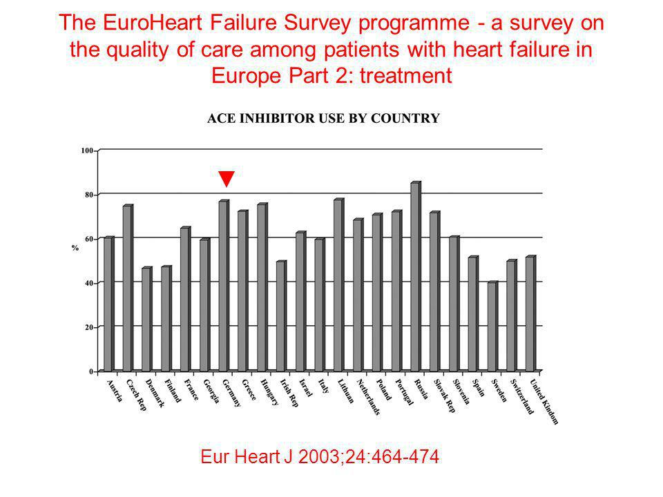 The EuroHeart Failure Survey programme - a survey on the quality of care among patients with heart failure in Europe Part 2: treatment