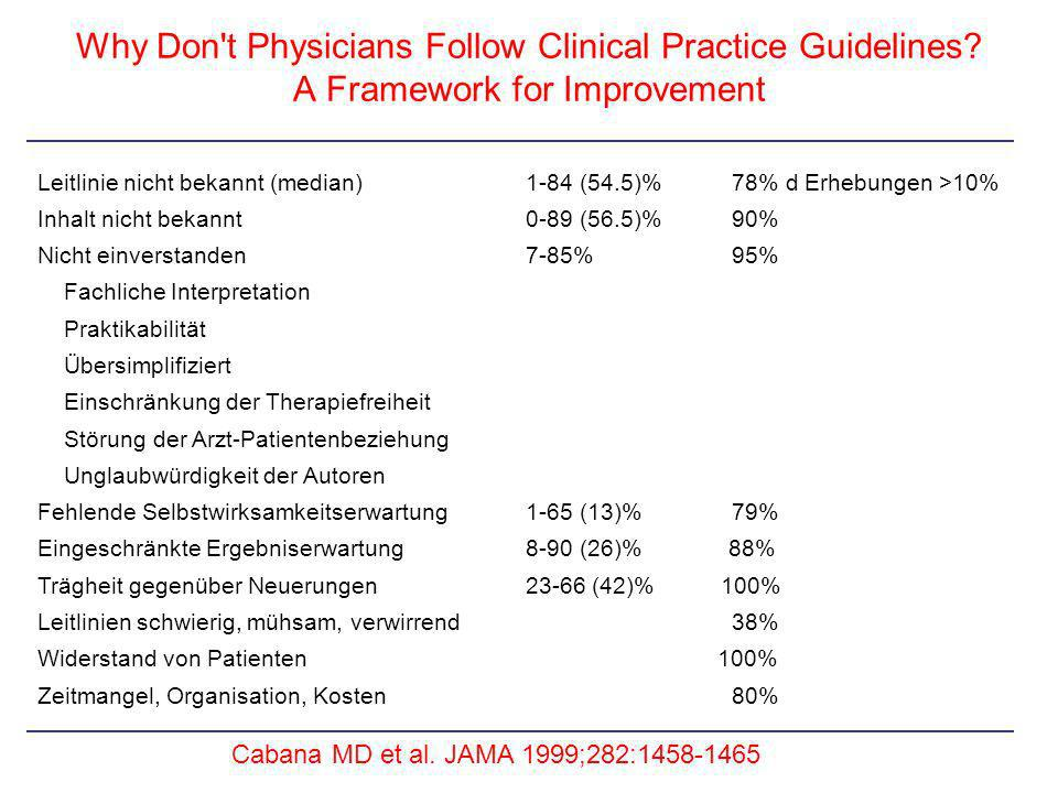 Why Don t Physicians Follow Clinical Practice Guidelines