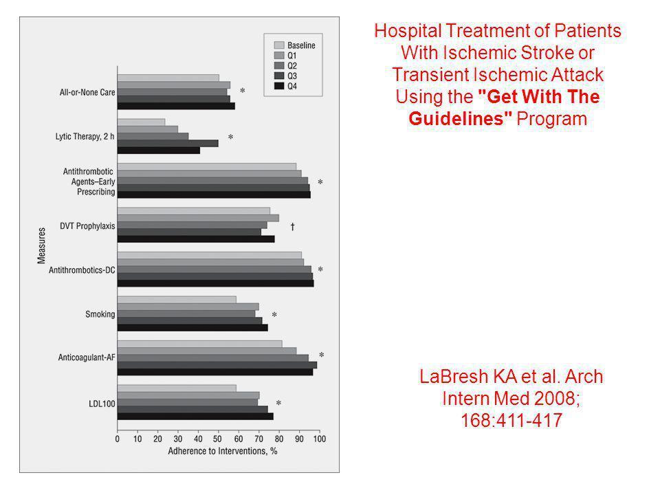 LaBresh KA et al. Arch Intern Med 2008; 168:411-417