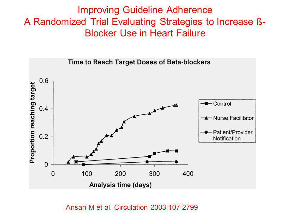 Improving Guideline Adherence A Randomized Trial Evaluating Strategies to Increase ß-Blocker Use in Heart Failure