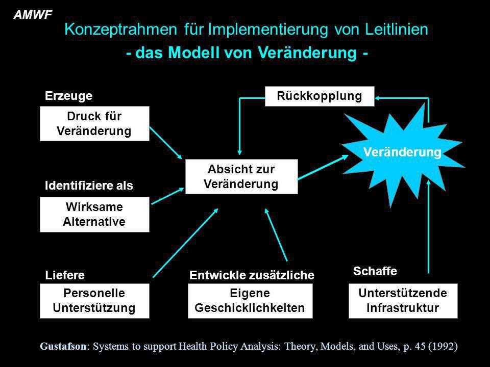 - das Modell von Veränderung -
