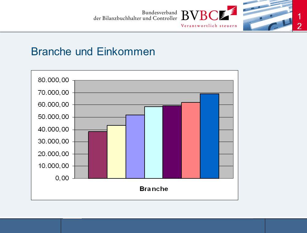 Branche und Einkommen Branche Anzahl % Ø-Gehalt Steuerberatende Berufe