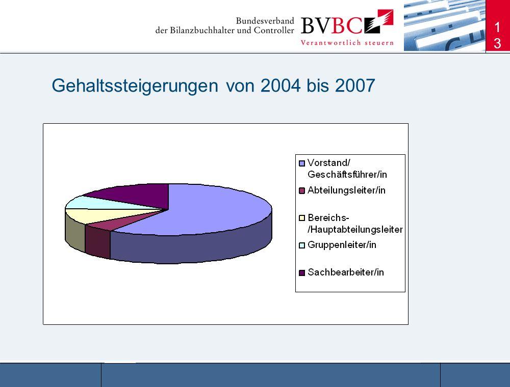 Gehaltssteigerungen von 2004 bis 2007