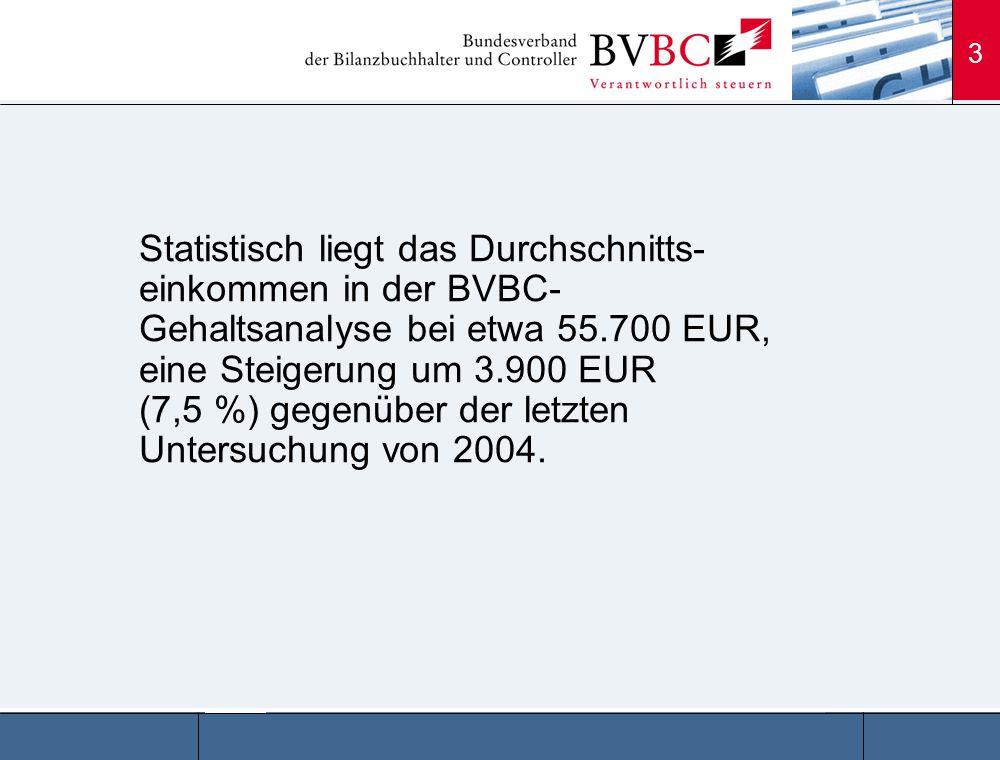 Statistisch liegt das Durchschnitts-einkommen in der BVBC-Gehaltsanalyse bei etwa 55.700 EUR, eine Steigerung um 3.900 EUR (7,5 %) gegenüber der letzten Untersuchung von 2004.