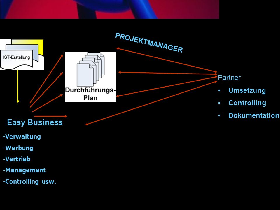 Easy Business PROJEKTMANAGER Partner Umsetzung Controlling