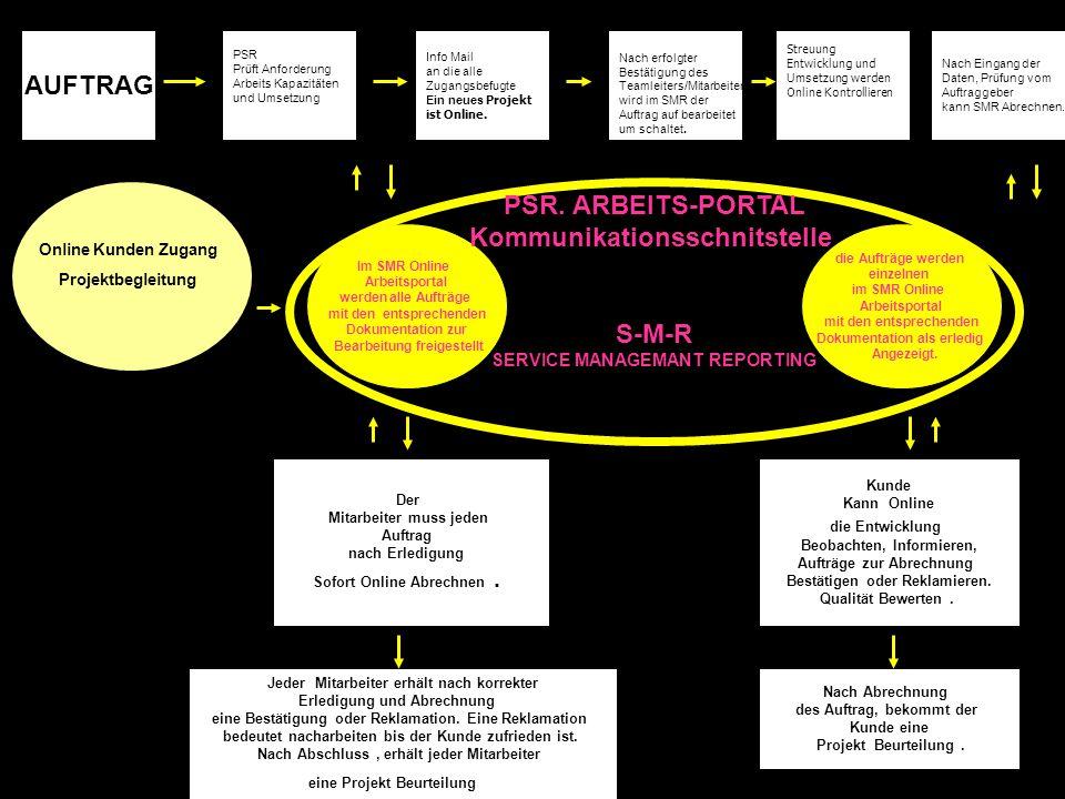 AUFTRAG PSR. ARBEITS-PORTAL Kommunikationsschnitstelle S-M-R