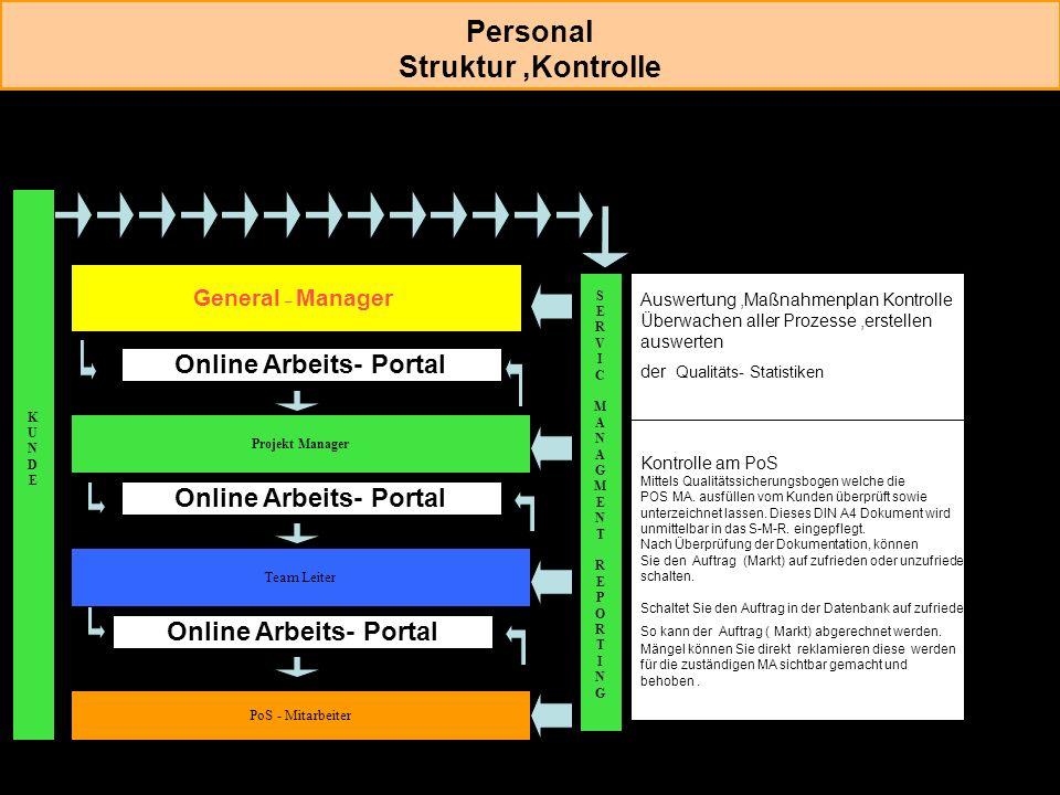 Personal Struktur ,Kontrolle
