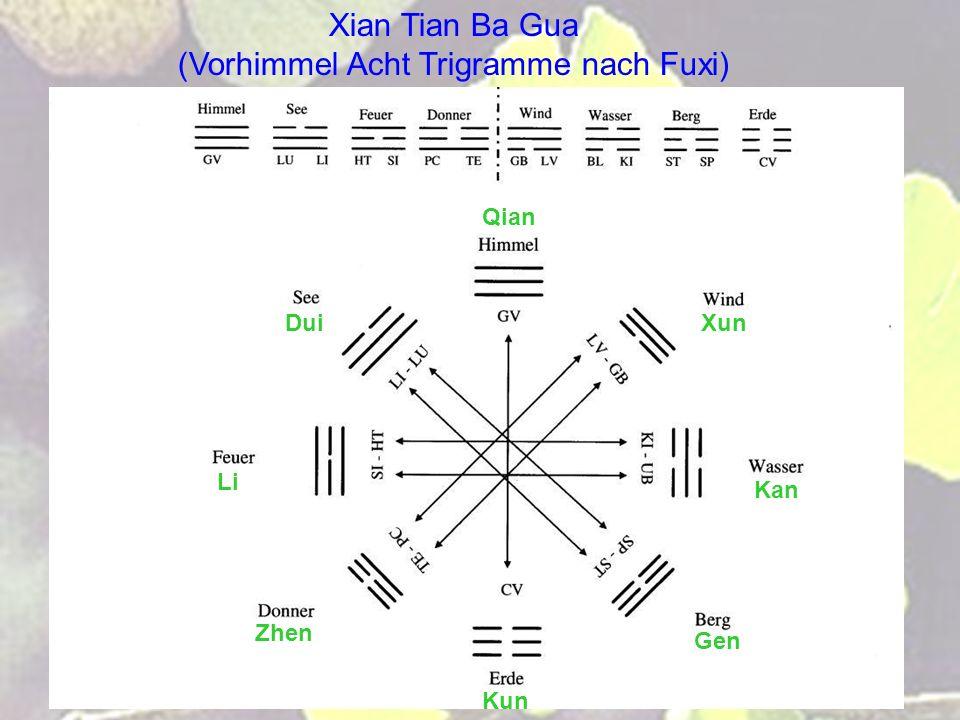 Xian Tian Ba Gua (Vorhimmel Acht Trigramme nach Fuxi)