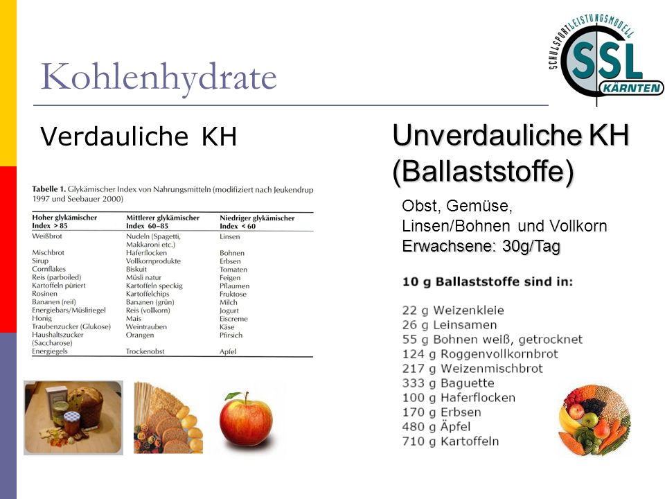 Kohlenhydrate Unverdauliche KH (Ballaststoffe) Verdauliche KH