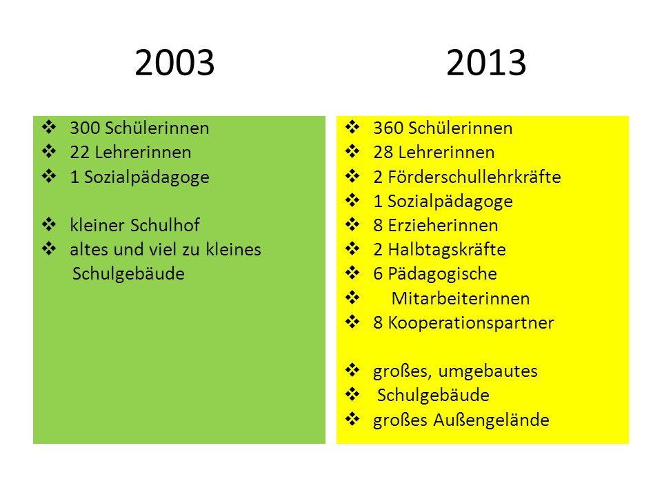 2003 2013 300 Schülerinnen 22 Lehrerinnen 1 Sozialpädagoge