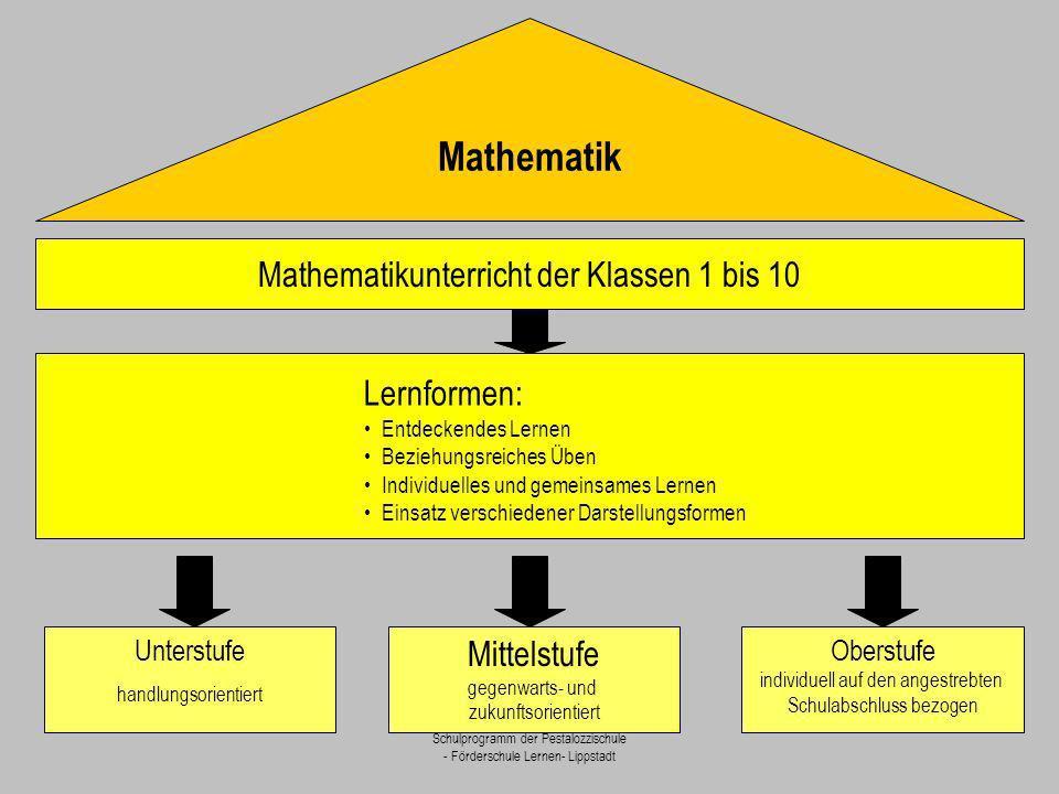 Mathematik Lernformen: Mathematikunterricht der Klassen 1 bis 10
