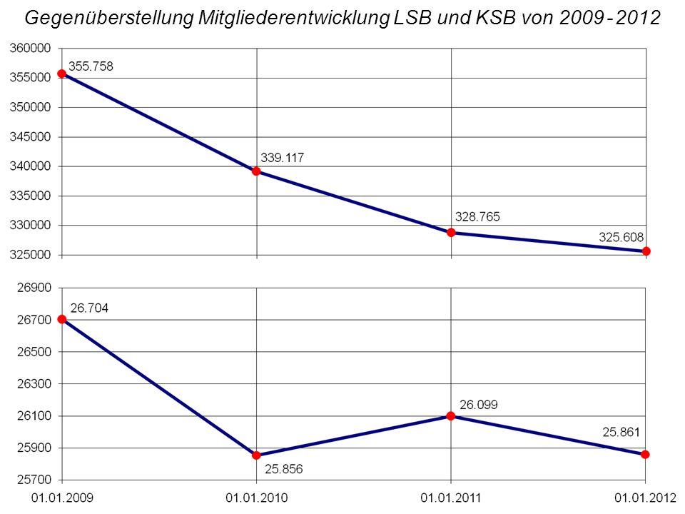 Gegenüberstellung Mitgliederentwicklung LSB und KSB von 2009 - 2012