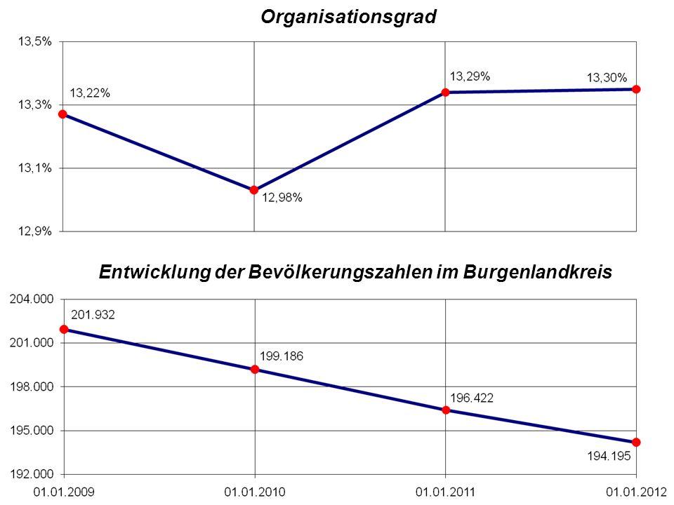 Entwicklung der Bevölkerungszahlen im Burgenlandkreis