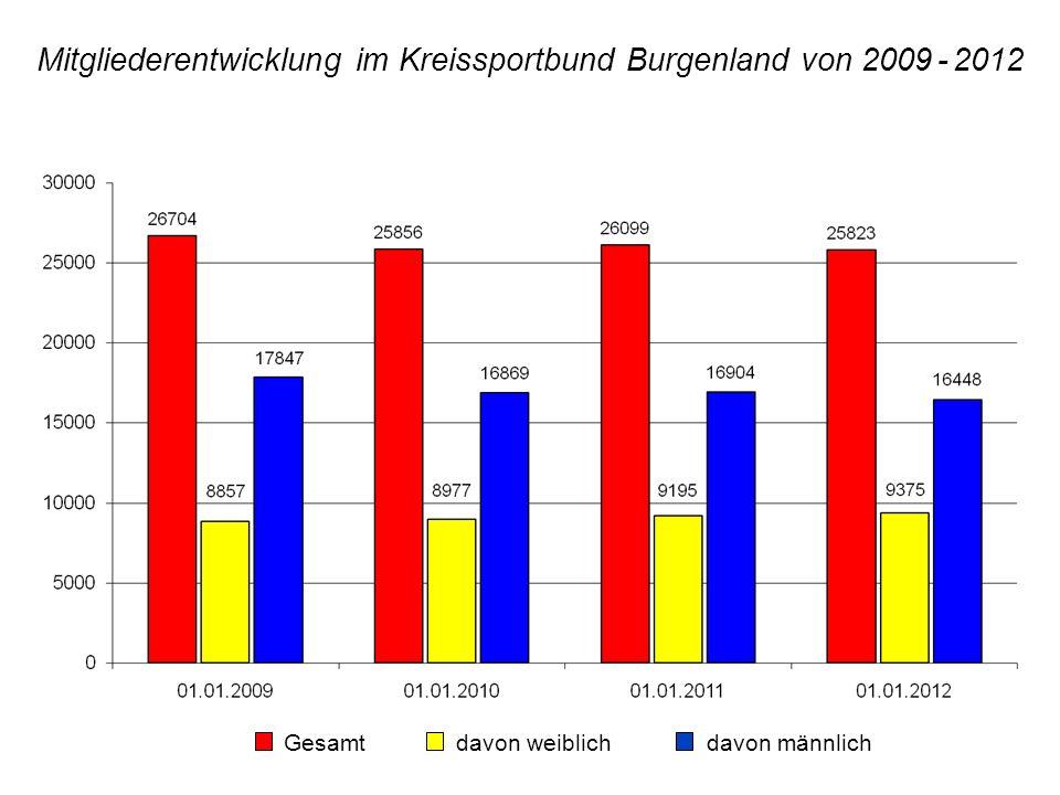 Mitgliederentwicklung im Kreissportbund Burgenland von 2009 - 2012