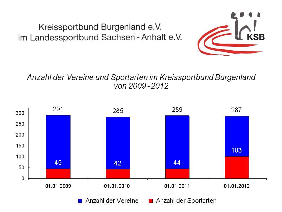 Anzahl der Vereine und Sportarten im Kreissportbund Burgenland von 2009 - 2012