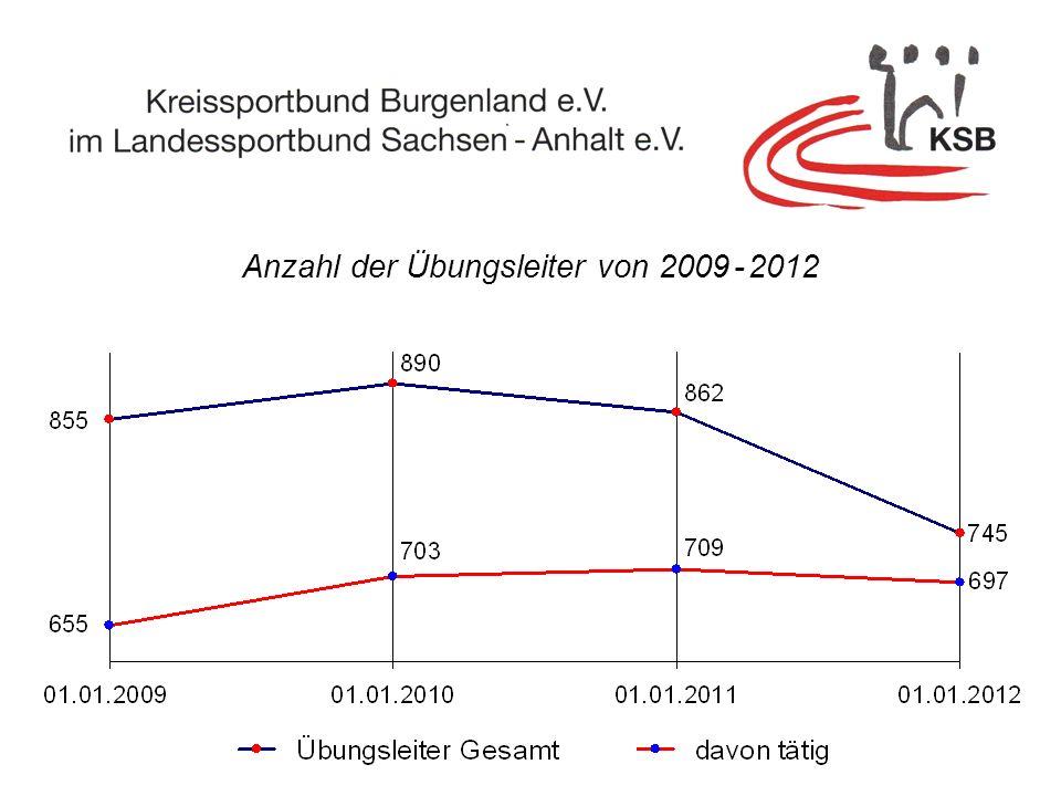 Anzahl der Übungsleiter von 2009 - 2012