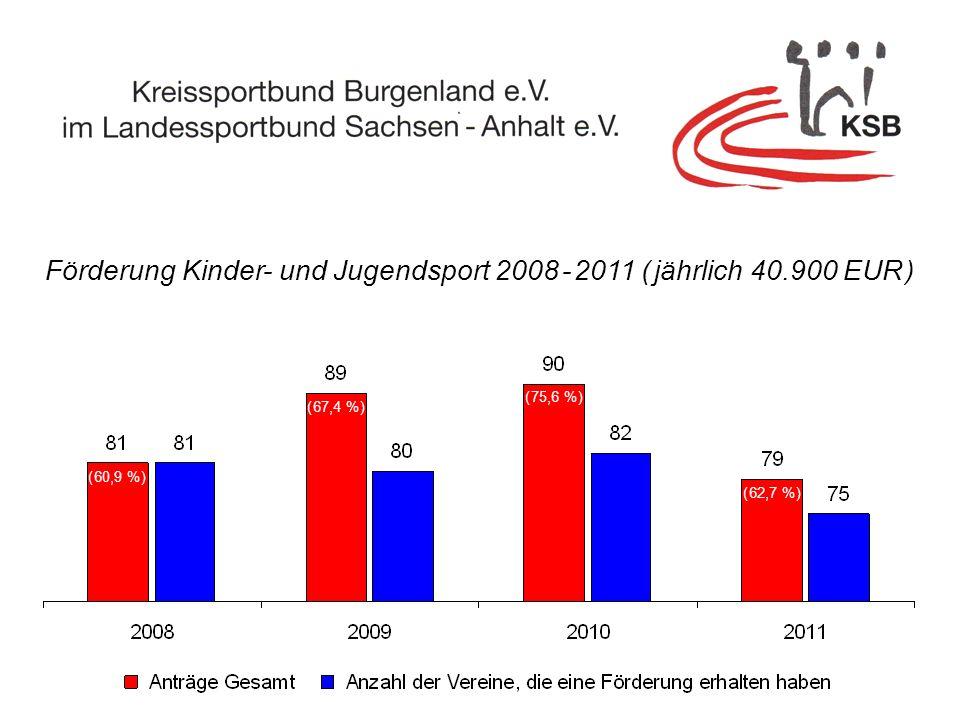 Förderung Kinder- und Jugendsport 2008 - 2011 ( jährlich 40.900 EUR )