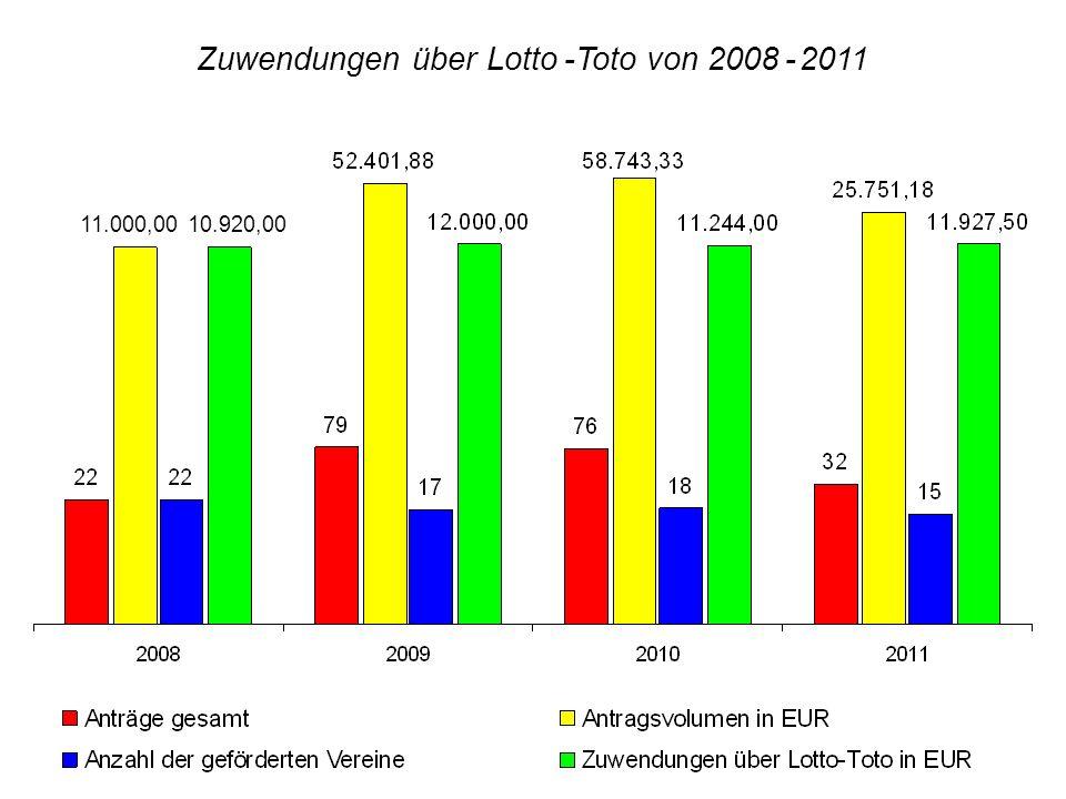 Zuwendungen über Lotto -Toto von 2008 - 2011