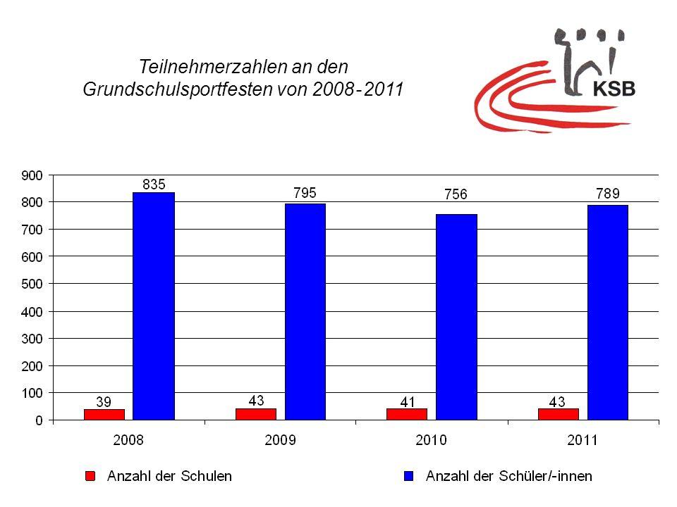 Teilnehmerzahlen an den Grundschulsportfesten von 2008 - 2011