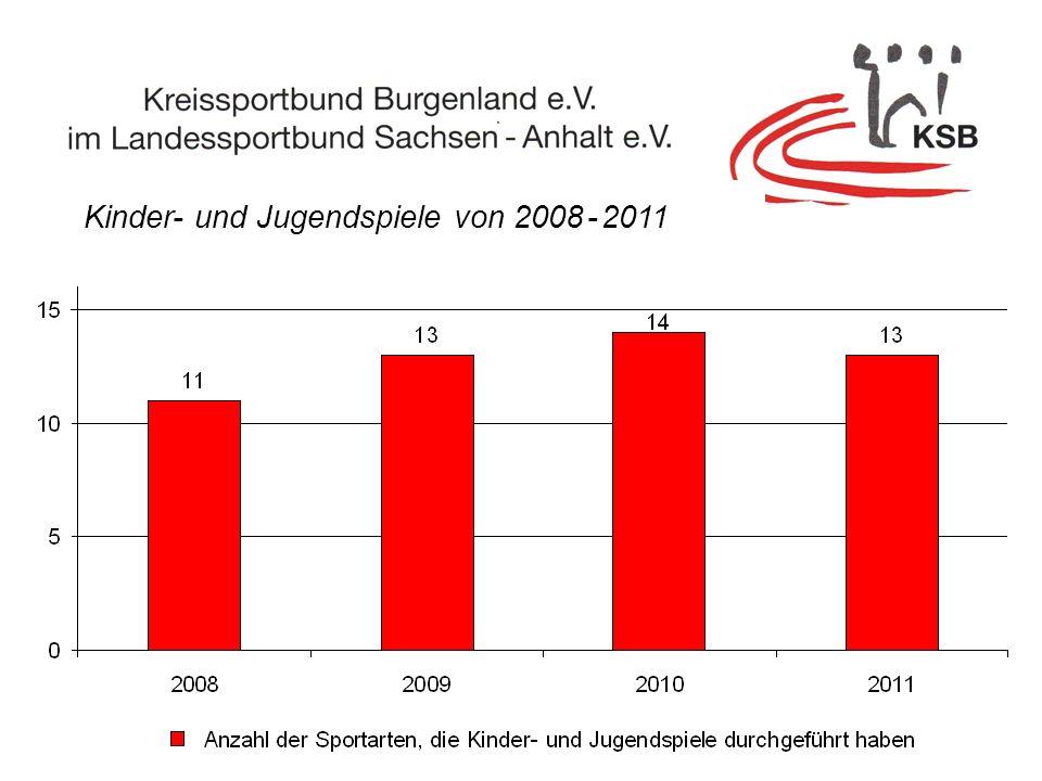 Kinder- und Jugendspiele von 2008 - 2011