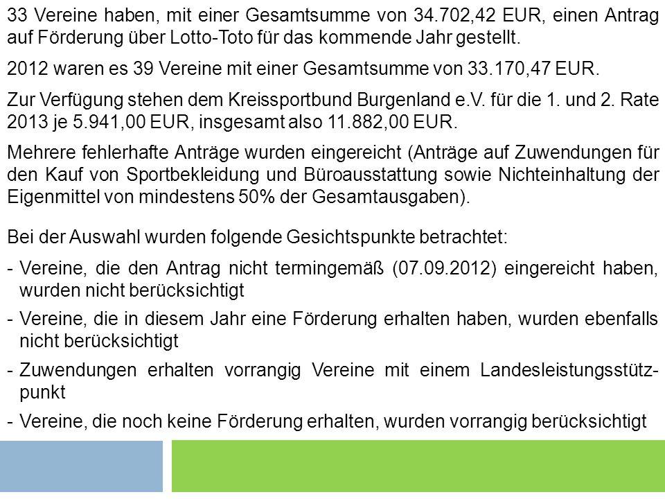 2012 waren es 39 Vereine mit einer Gesamtsumme von 33.170,47 EUR.
