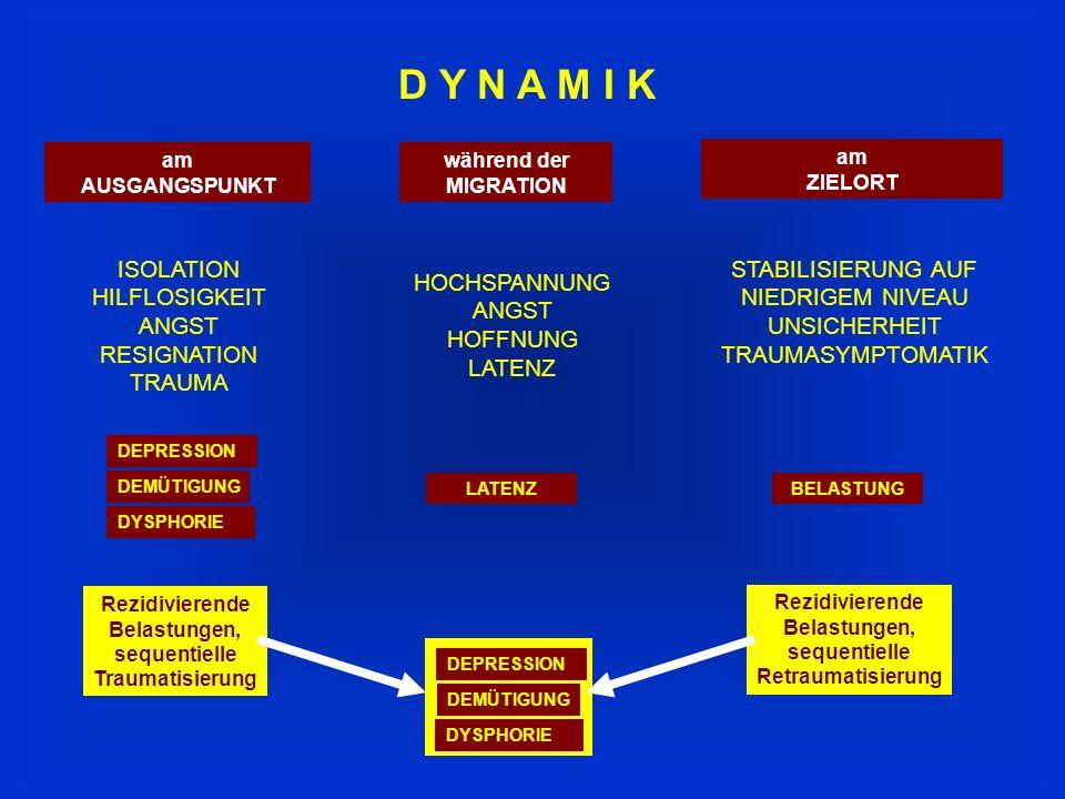 D Y N A M I K ISOLATION HILFLOSIGKEIT ANGST RESIGNATION TRAUMA