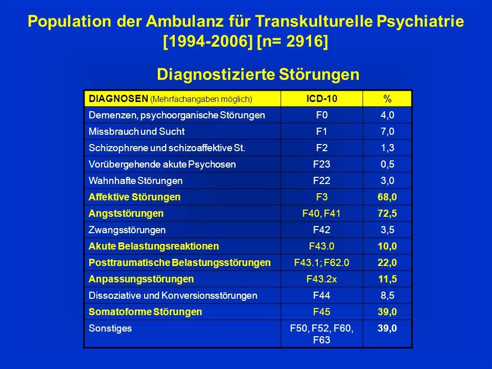 Population der Ambulanz für Transkulturelle Psychiatrie