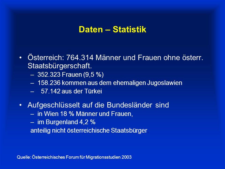 Daten – Statistik Österreich: 764.314 Männer und Frauen ohne österr. Staatsbürgerschaft. 352.323 Frauen (9,5 %)