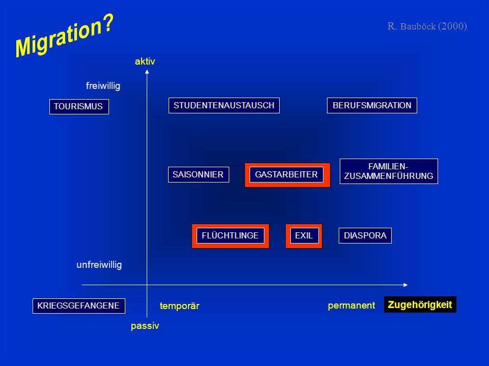 Migration R. Bauböck (2000) aktiv freiwillig unfreiwillig temporär