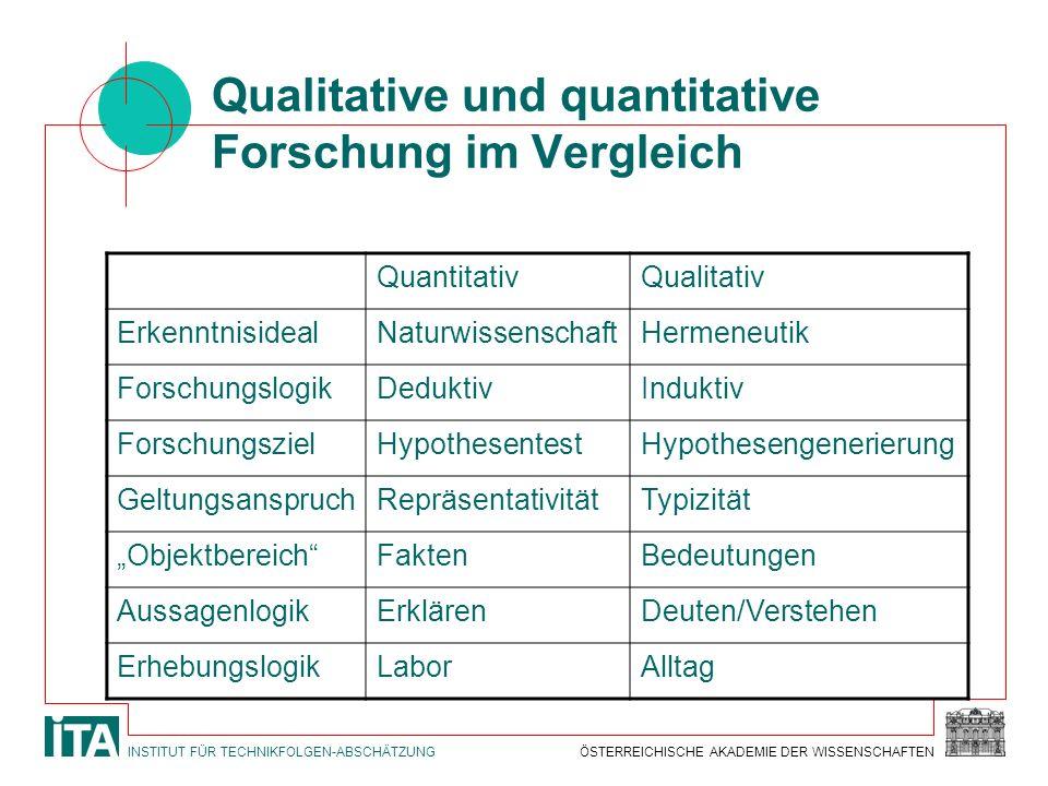 Qualitative und quantitative Forschung im Vergleich