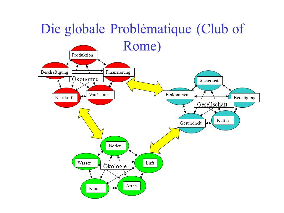 Die globale Problématique (Club of Rome)