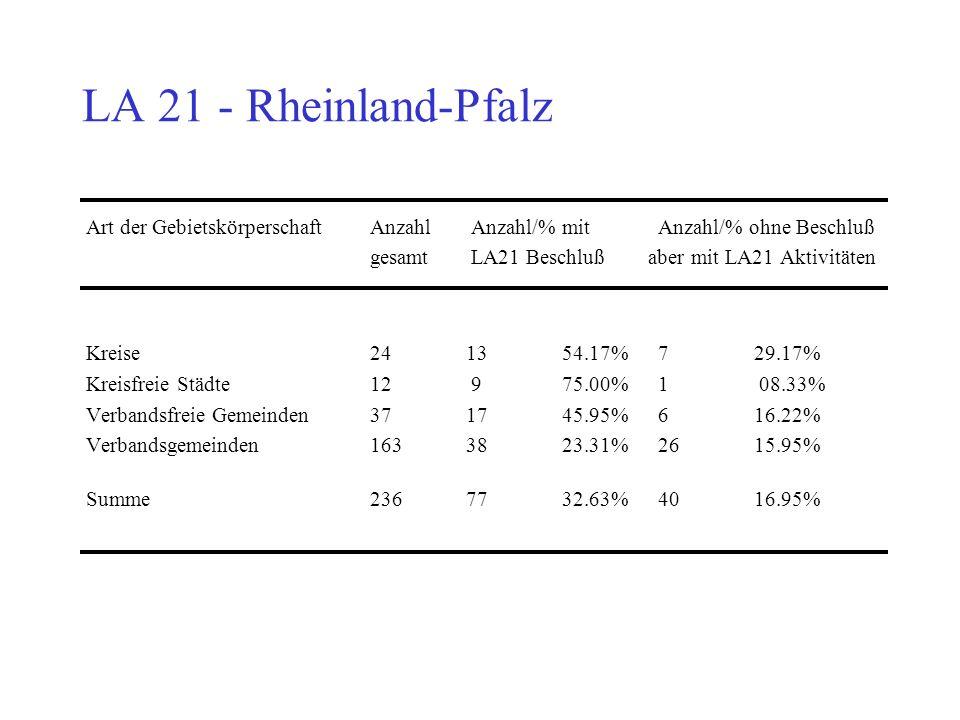 LA 21 - Rheinland-Pfalz gesamt LA21 Beschluß aber mit LA21 Aktivitäten