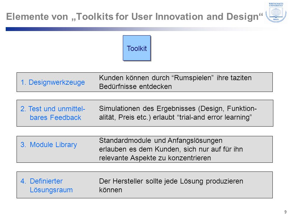 "Elemente von ""Toolkits for User Innovation and Design"