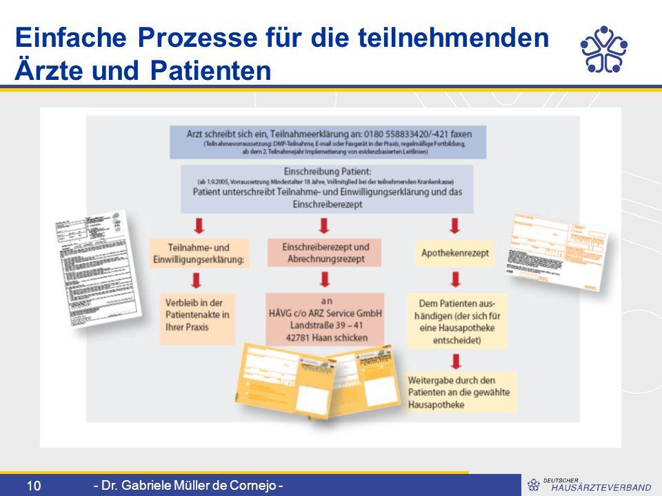 Einfache Prozesse für die teilnehmenden Ärzte und Patienten