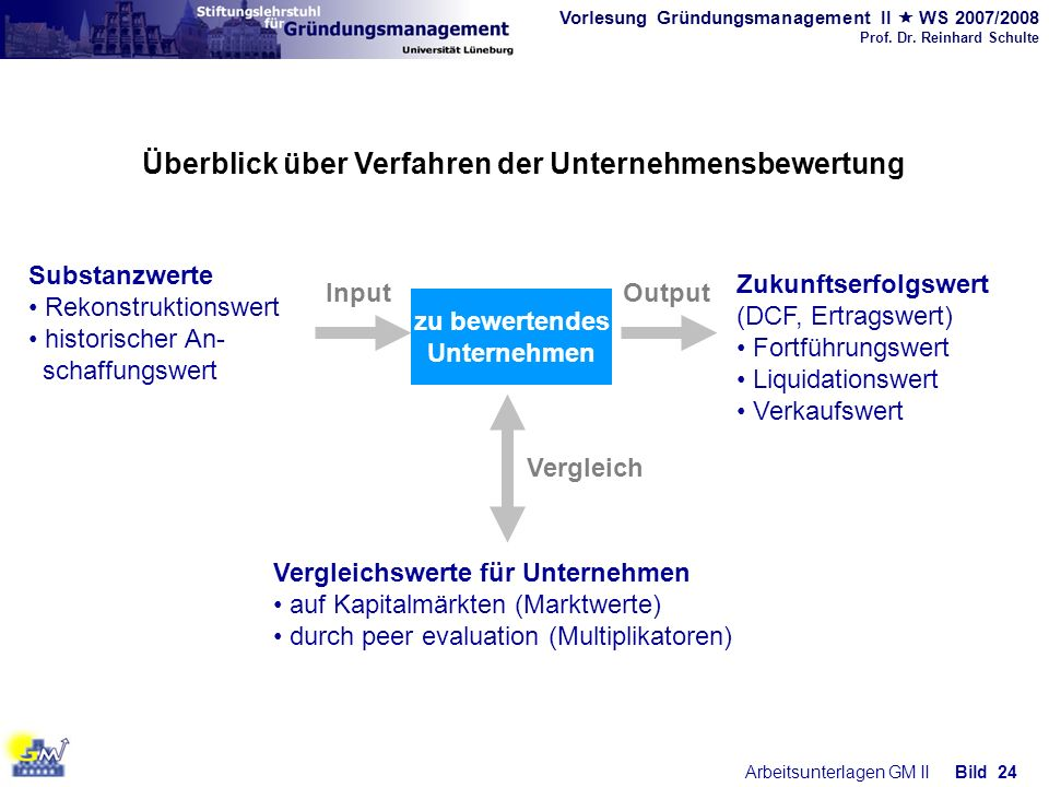 Überblick über Verfahren der Unternehmensbewertung