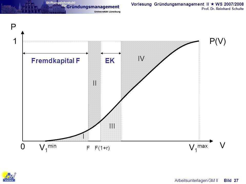 V1min V1max P V P(V) 1 F F(1+r) Fremdkapital F II EK IV III I