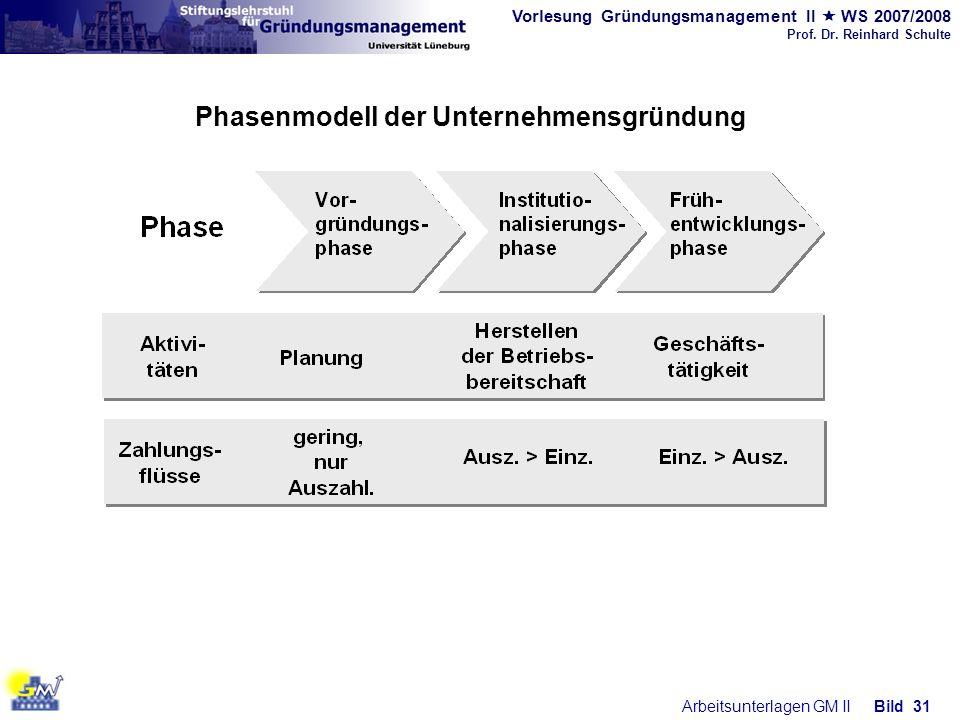 Phasenmodell der Unternehmensgründung