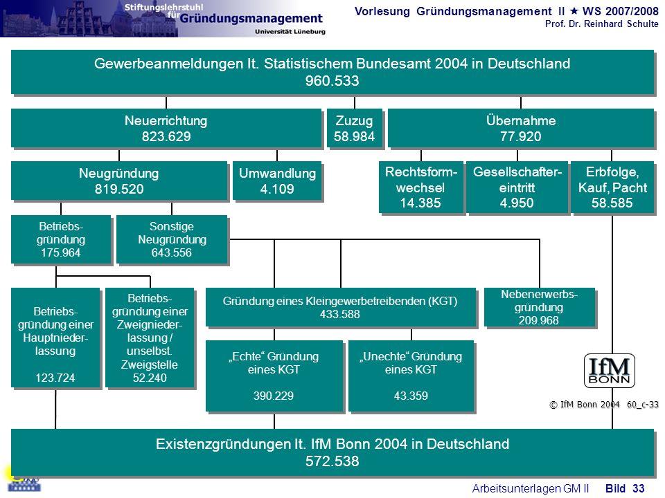 Existenzgründungen It. IfM Bonn 2004 in Deutschland 572.538