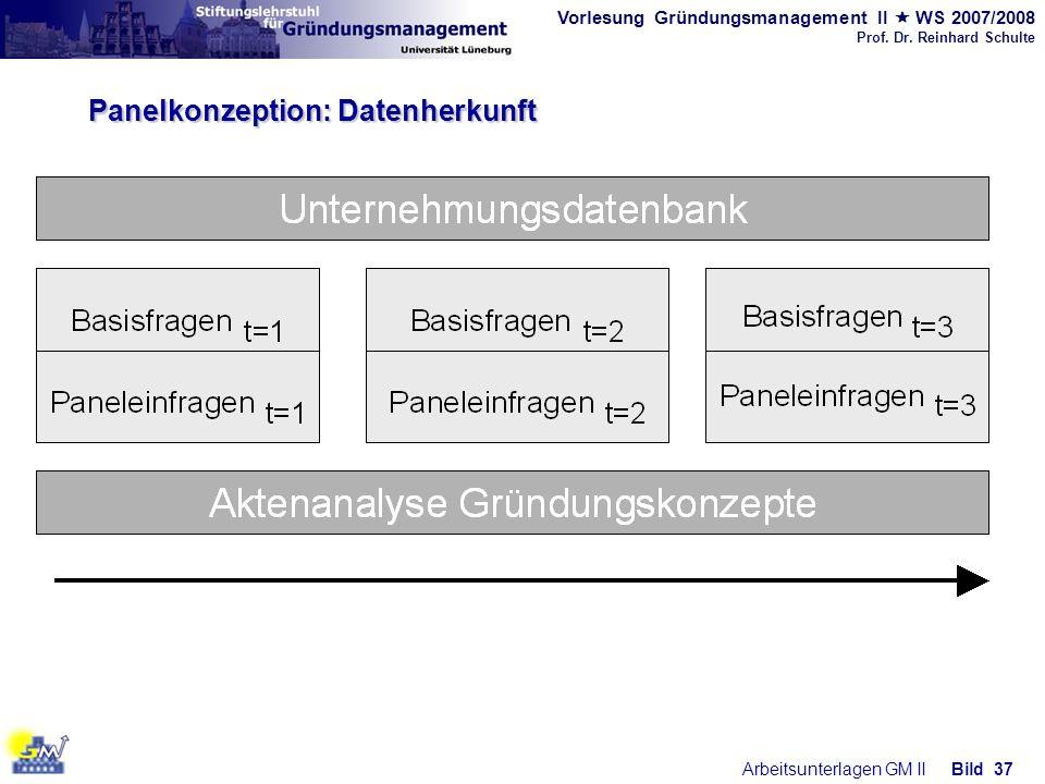 Panelkonzeption: Datenherkunft