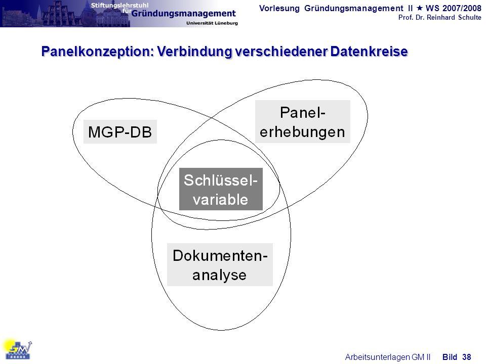 Panelkonzeption: Verbindung verschiedener Datenkreise