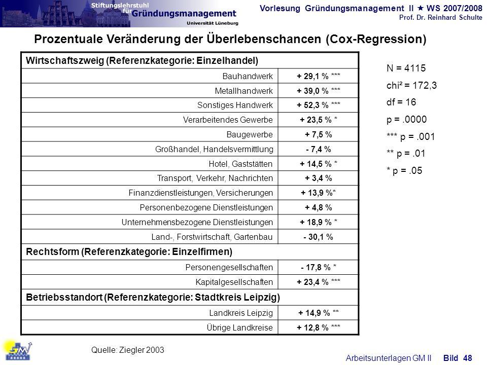 Prozentuale Veränderung der Überlebenschancen (Cox-Regression)