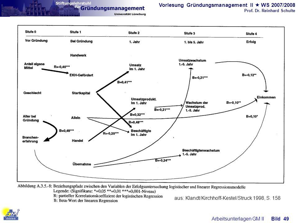 aus: Klandt/Kirchhoff-Kestel/Struck 1998, S. 158